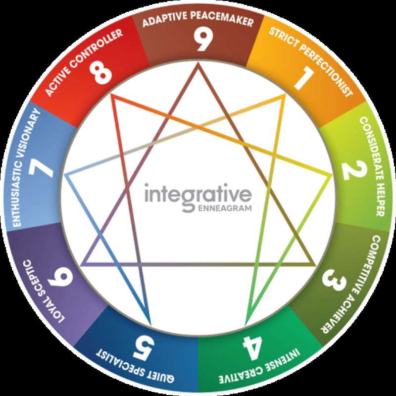Training and Coaching Square - Bijscholen als coach - Enneagram iEQ9 Accreditation Training  - Begindatum: 9 december 2019